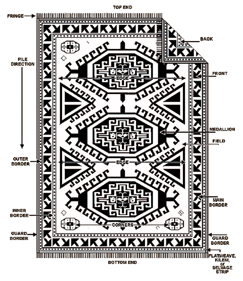 oriental carpet patterns rug layouts and designs CUQXHMT