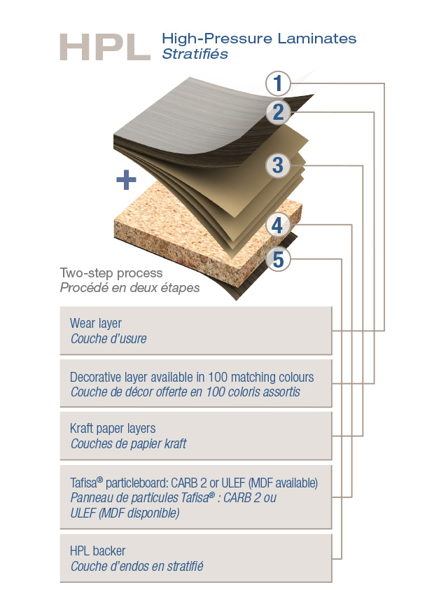 high pressure laminate ... laminated sheet. steel press plates are used to create the surface OCRVCSO